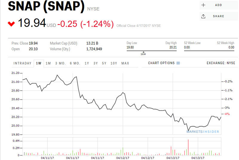 """Snapchat Denies That CEO Said """"This App Is Only for Rich People"""" 1"""