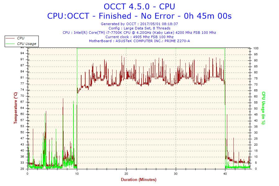 Intel Core i7-7700 Suffering High Temperature Spikes   eTeknix