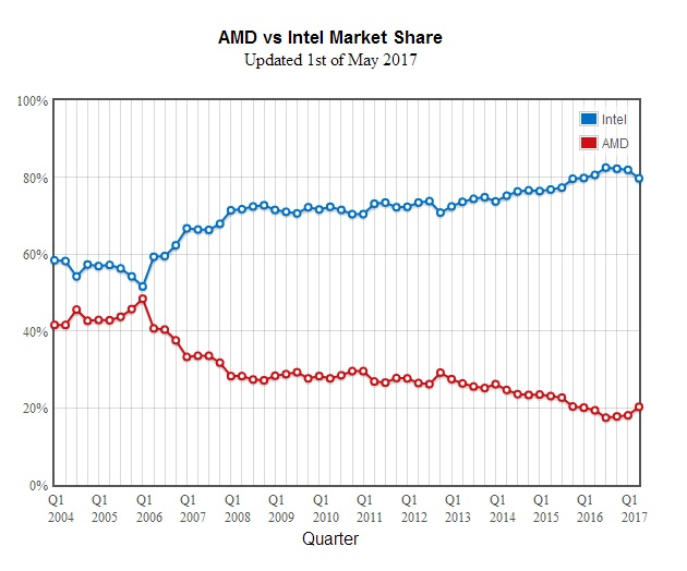 AMD Gains 2.2% CPU Market Share from Intel in Q1 2017