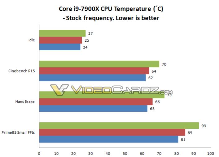 Overclocked Intel Core i7-7740X Breaks 5GHz Barrier   eTeknix