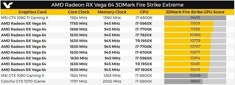 First RX Vega 64 3DMark Benchmarks Out | eTeknix