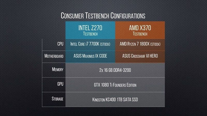 First Threadripper Gaming Benchmarks Revealed | eTeknix