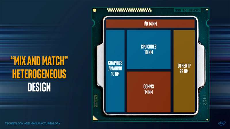 Intel Delays GPU-Integrated Cannon Lake Until Year-End of