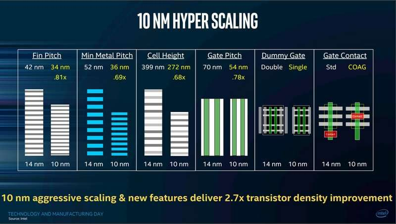 Intel Delays GPU-Integrated Cannon Lake Until Year-End of 2018