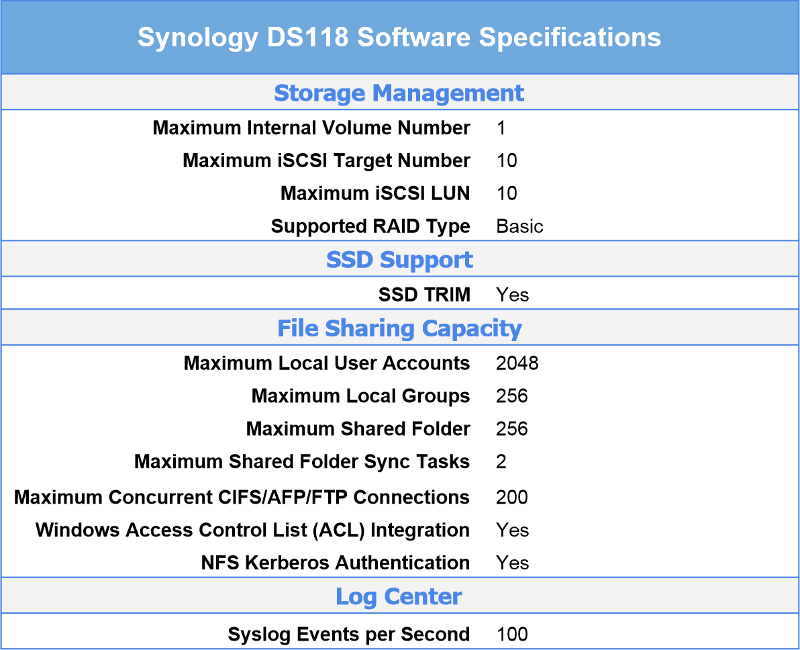 Synology DS118 1-Bay Multimedia NAS Review | eTeknix
