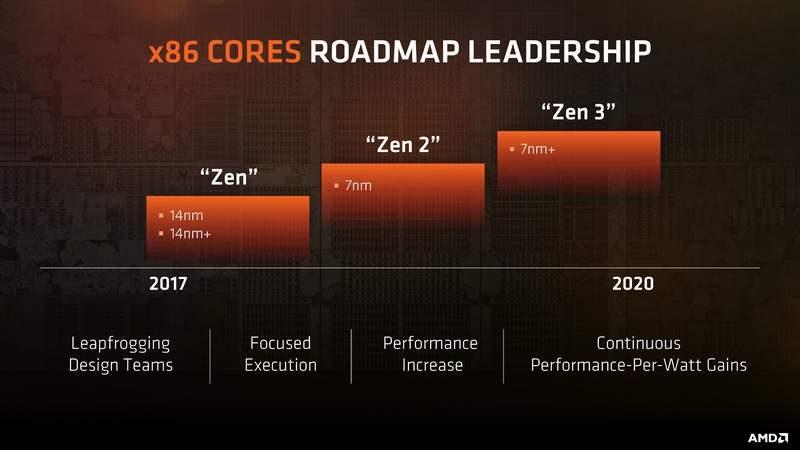 New Amd Cpu 2020 AMD Details Longterm Zen CPU Roadmap | eTeknix