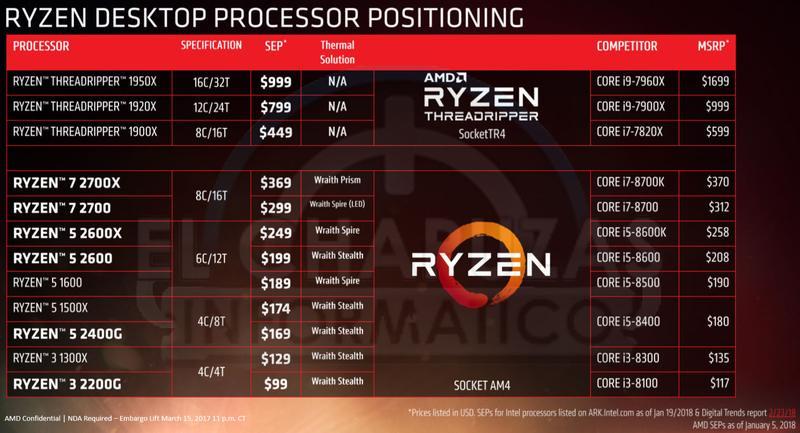 AMD Ryzen 2000 slide 1