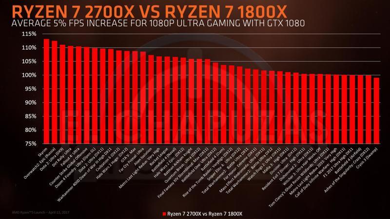 AMD Ryzen 2000 slide 10