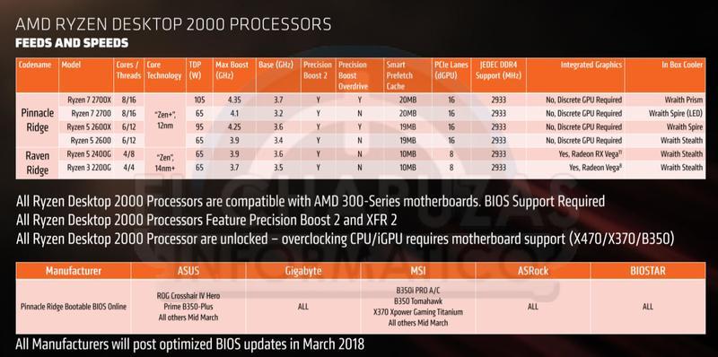 AMD Ryzen 2000 slide 2