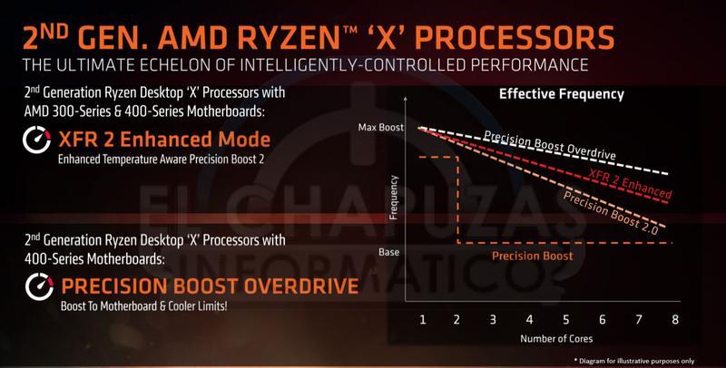 AMD Ryzen 2000 slide 5