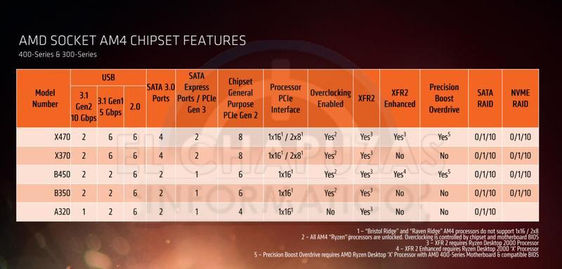 AMD Ryzen 2000 slide 6