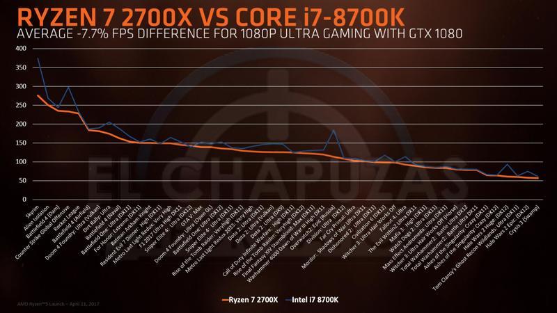 AMD Ryzen 2000 slide 9