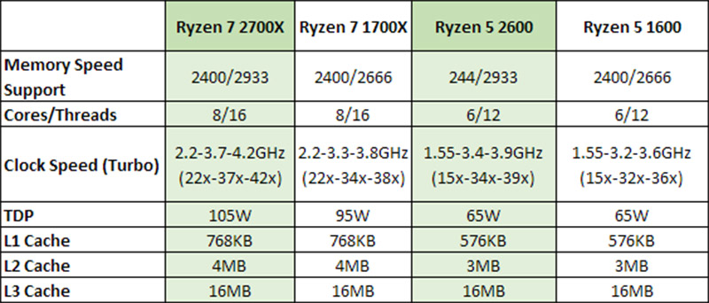 AMD Ryzen 7 2700X and Ryzen 5 2600 Benchmarks Leak Out | eTeknix