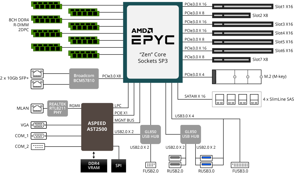 GIGABYTE MZ31-AR0 (SP3 EPYC) Server Motherboard Review   eTeknix