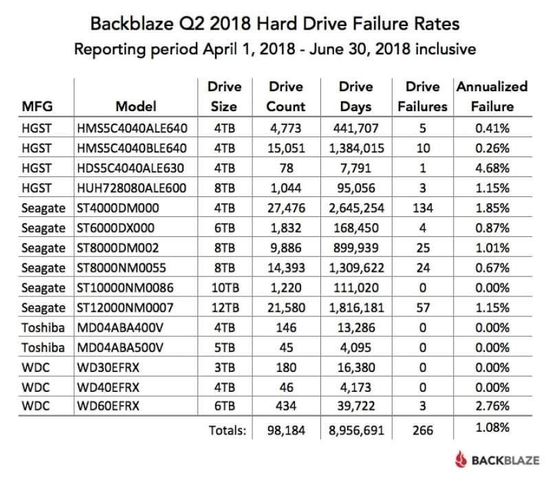 Backblaze Publishes Q2 2018 HDD Reliability Statistics | eTeknix