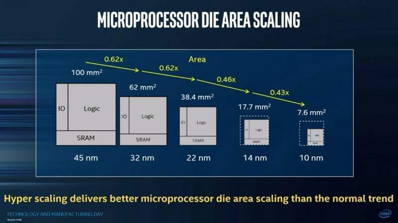 Intel Confirms Xeon CPU Roadmap – 10nm Ice Lake by 2020   eTeknix