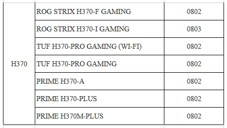 ASUS Releases 300 Series BIOS Update for Intel 9000 CPUs | eTeknix