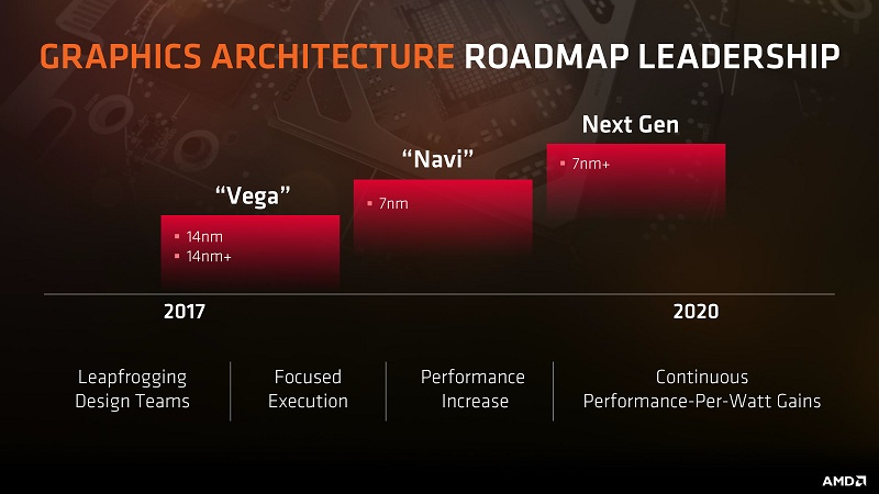 AMD Arcturus GPUs Might Come After Navi | eTeknix