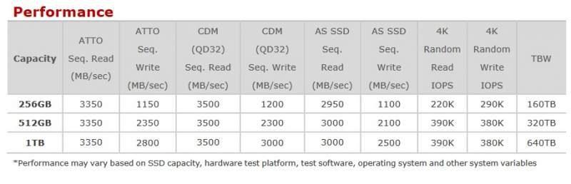 ADATA Launches New XPG SX8200 Pro M 2 NVMe PCIe SSD   eTeknix