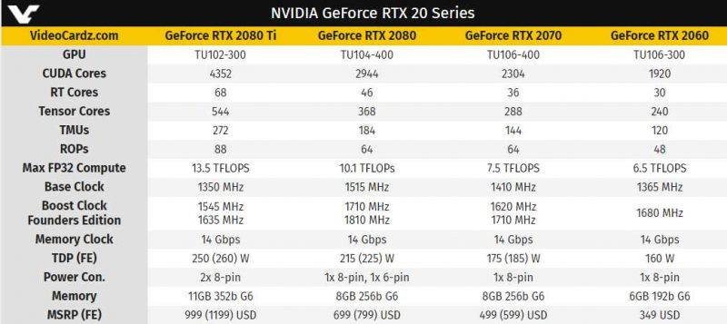 Nvidia RTX 2060 Pricing And Specification | eTeknix