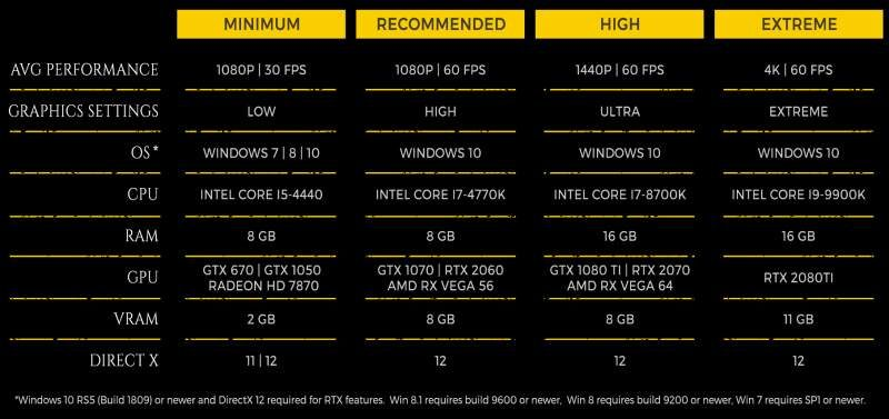 Metro Exodus Needs Core i9 + RTX 2080 Ti for 4K UHD @ 60FPS