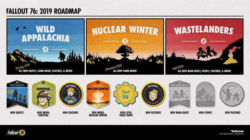 Bethesda Softworks Unveils 2019 Roadmap for Fallout 76 | eTeknix
