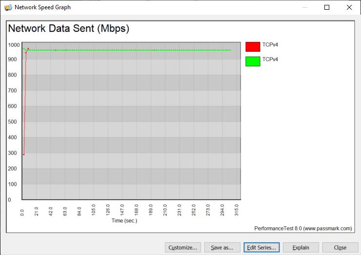 Elgato Thunderbolt 3 Pro Dock BenchGraph TCP