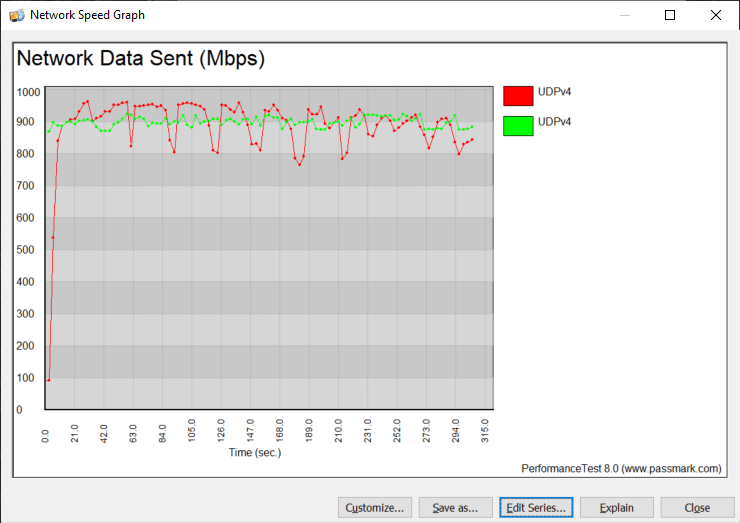 Elgato Thunderbolt 3 Pro Dock BenchGraph UDP