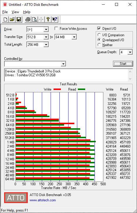 Elgato Thunderbolt 3 Pro Dock BenchUSB atto