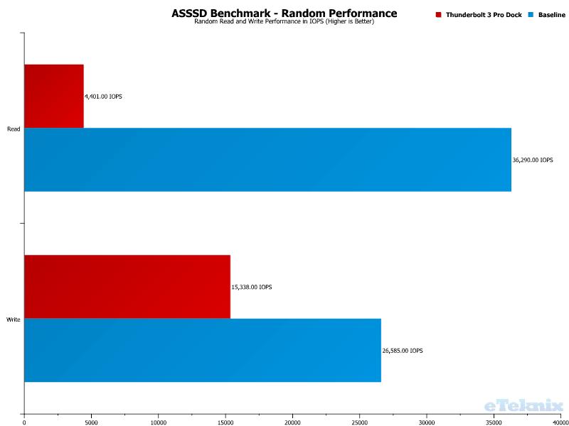 Elgato Thunderbolt 3 Pro Dock Chart USB ASSSD 2 Random Performance
