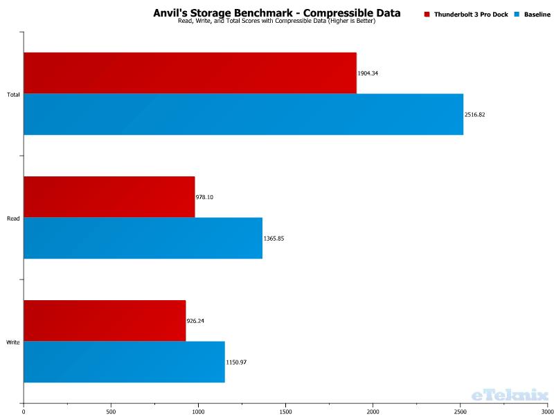 Elgato Thunderbolt 3 Pro Dock Chart USB Anvils 0 compressible Data