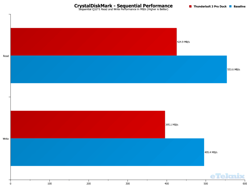 Elgato Thunderbolt 3 Pro Dock Chart USB CDM Sequential Q32T1 Performance