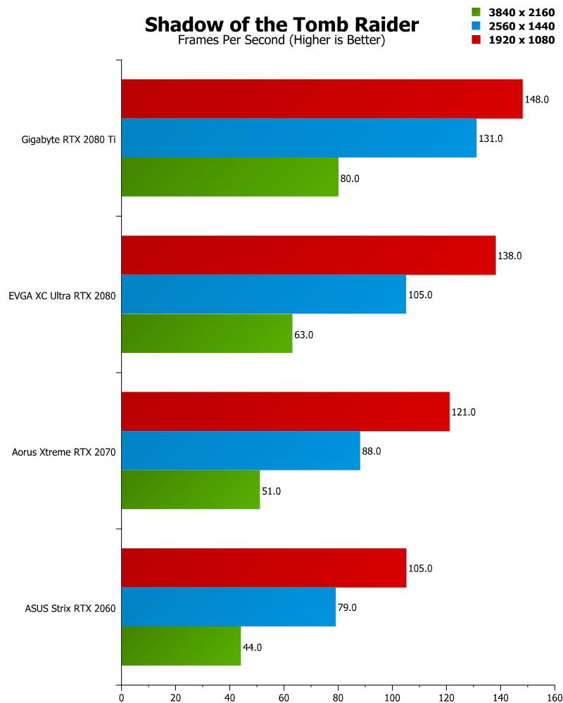 Shadow of the Tomb Raider DXR Performance Analysis | eTeknix