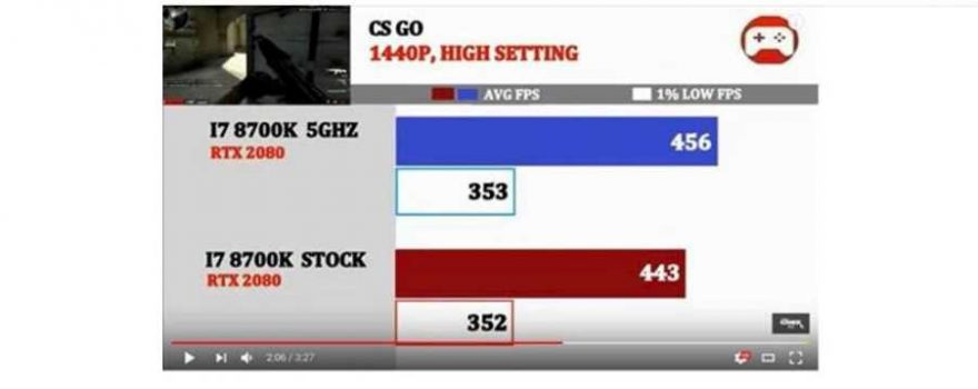 Benchmarks Show AMD May Have Exaggerated Ryzen 3800X Performance
