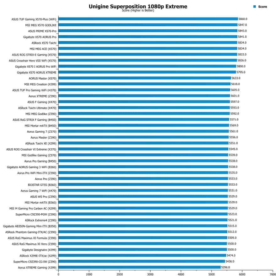 Gigabyte X570 AORUS XTREME Motherboard Review | eTeknix