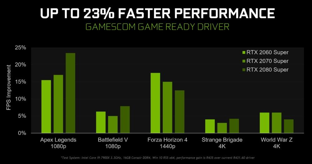 Nvidia 'Gamescom' Driver Offers 23% FPS Improvements   eTeknix
