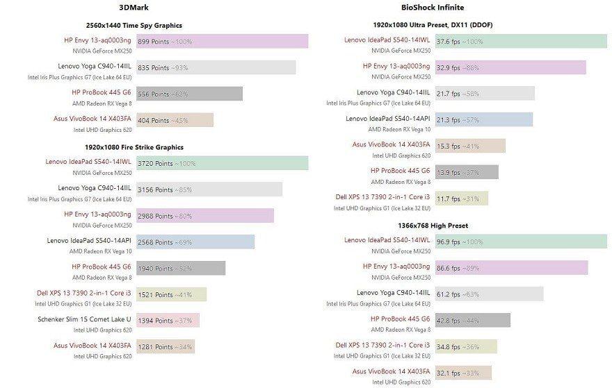 amd radeon vega 8 graphics vs intel uhd graphics 620