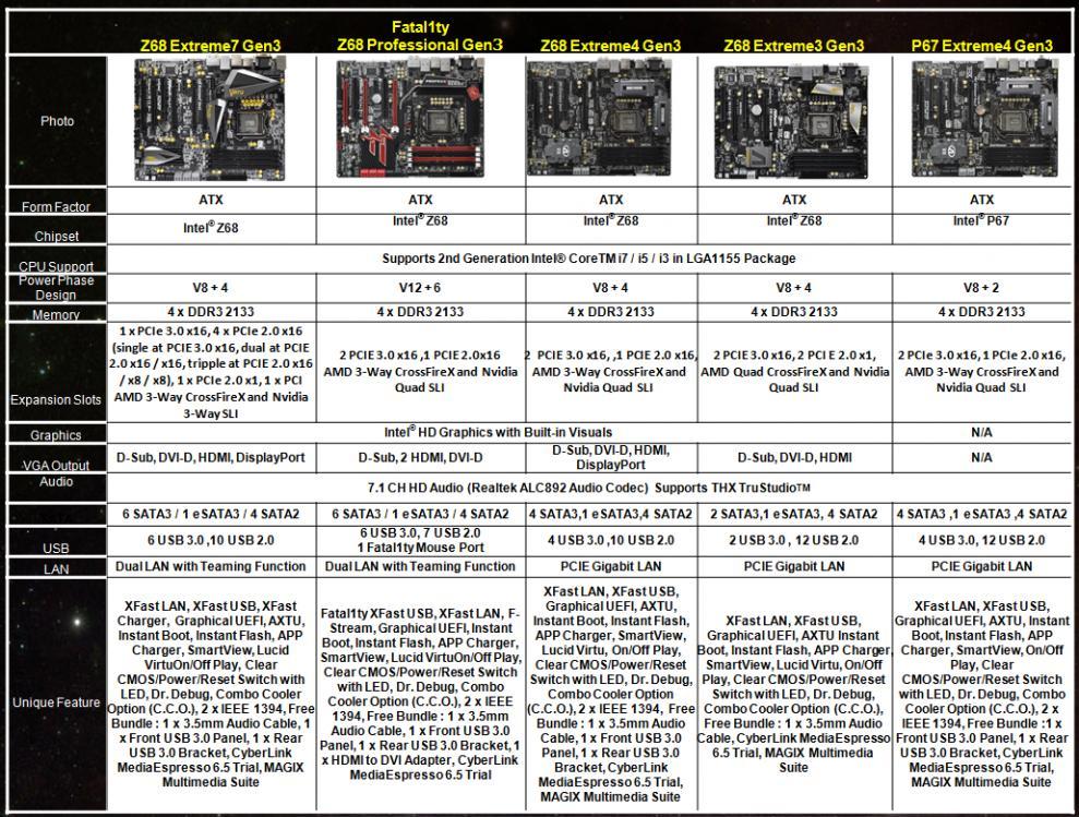ASRock launches PCI-E Gen 3 motherboards | eTeknix