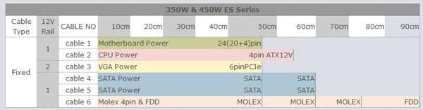 Akasa ES Series 450W Power Supply Review | eTeknix
